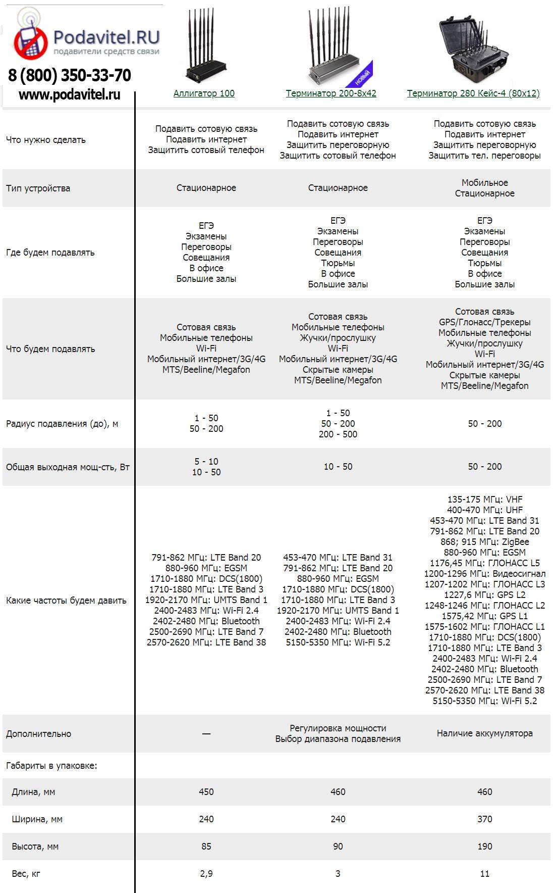 сравнительная таблица глушилок