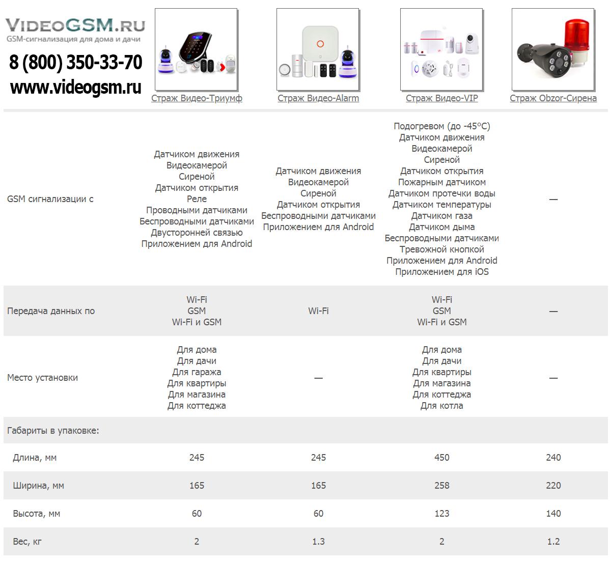 Сравнительная таблица сигнализаций GSM