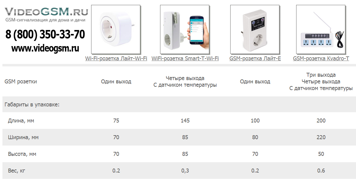 GSM розетки