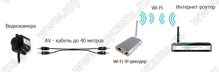 Схема подключения Wi-Fi IP-