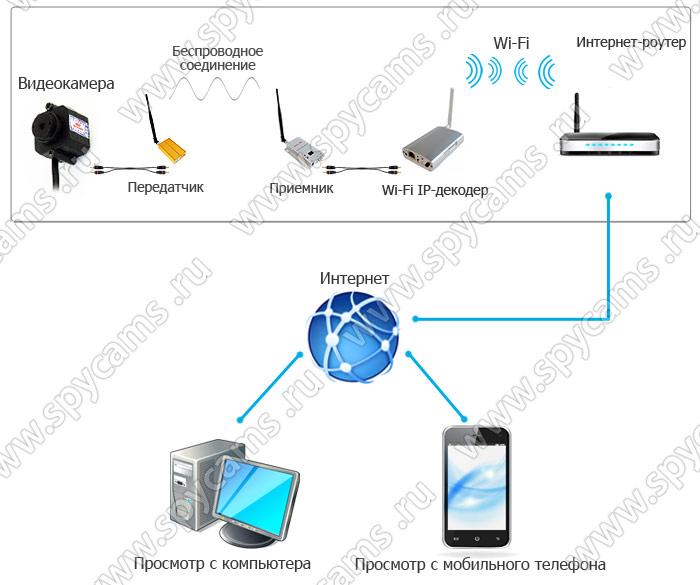 который подключен к Wi-Fi
