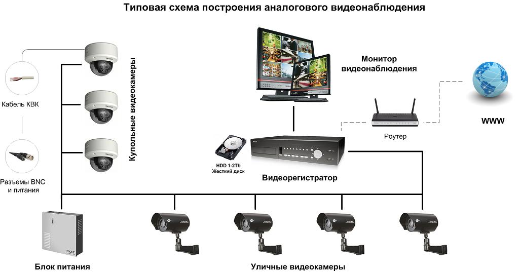 IP-видеонаблюдение