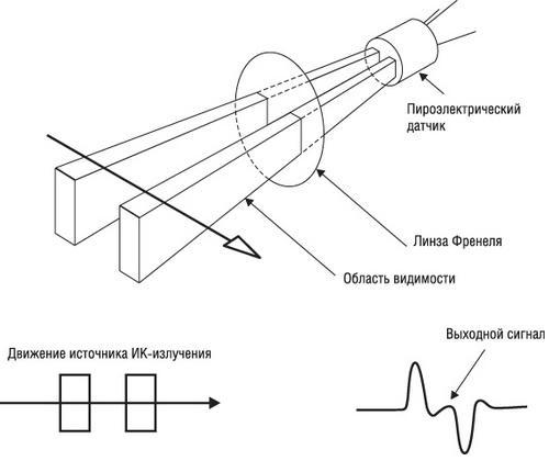 Пироэлектрические датчики могут содержать сразу две чувствительные области, причем при воздействии на одну из...