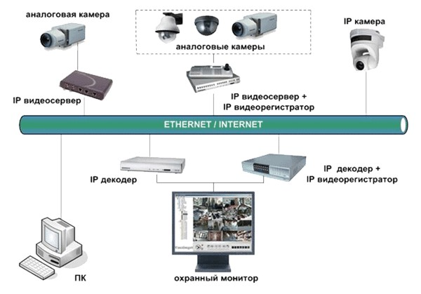 Видеосервер на linux своими руками