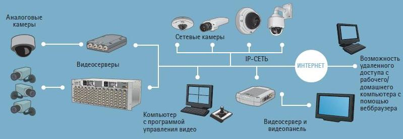 Серверы видеонаблюдения в красноярске
