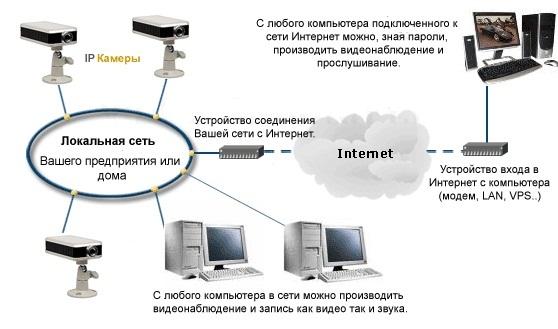 Все камеры наблюдения в москве