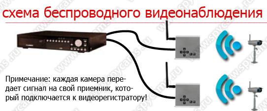 видеонаблюдения схема